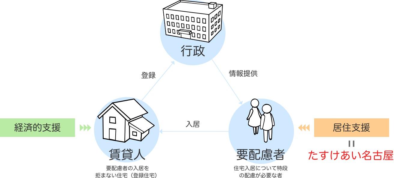 住宅セーフティネット制度のイメージ
